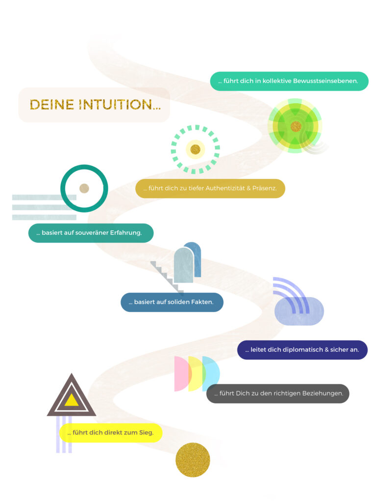 our patterns entwicklungsstufen der emotionalen Reife & Intuition